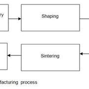 Schematics of the manufacturing process.