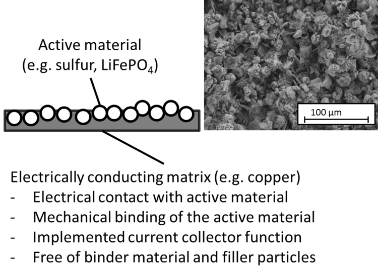 On the left: schematic structure; on the right: SEM micrograph of the novel cathode material.
