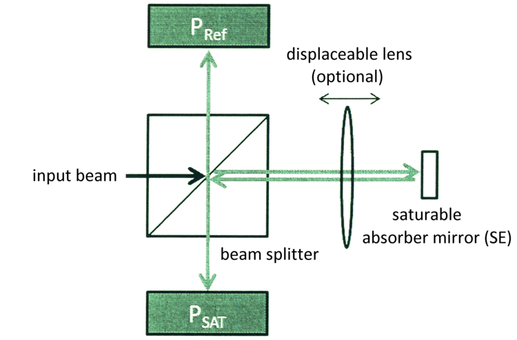 Measurement setup with beam splitting and absorber mirror as SE element [IFSW, Universität Stuttgart].