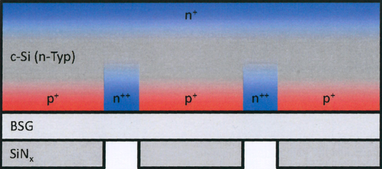 Structure of an n-type silicon rear contact solar cell with a rear emitter after diffusion. The BSG and silicon nitride layer are still on the substrate  (Chart: University of Konstanz).