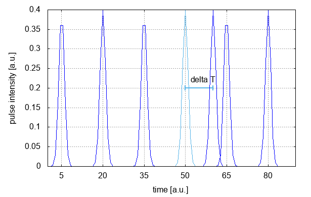 shifted laser: pulse intensity over time