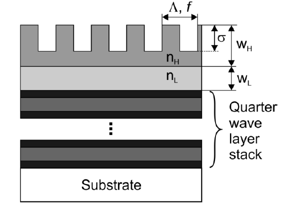 Schematic example of a grating waveguide mirror [Source: University of Stuttgart].