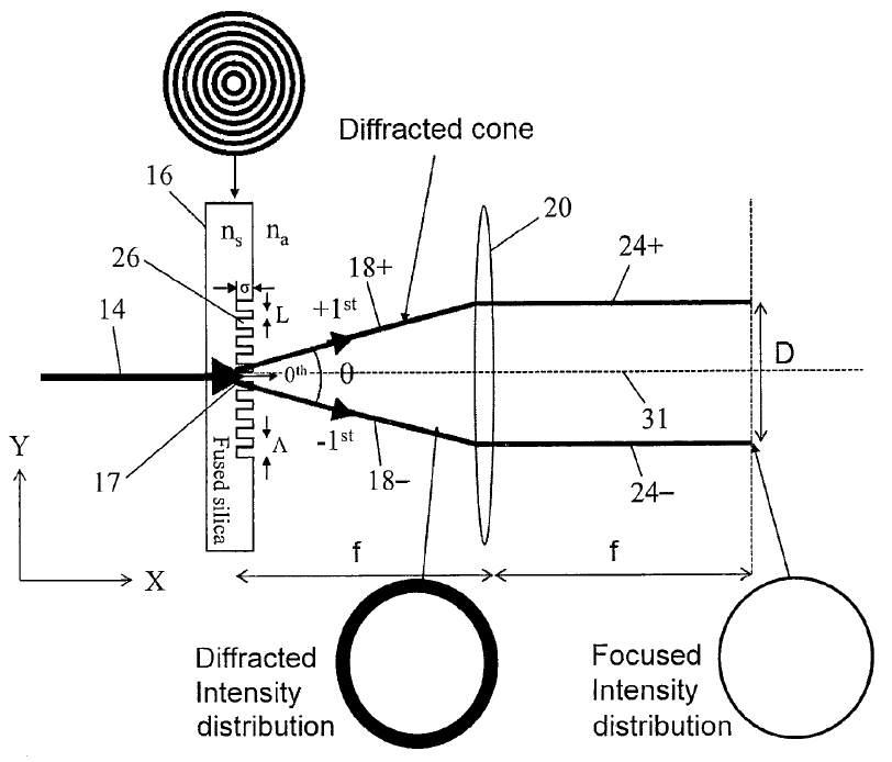 Exemplary configuration with transmissive trepanning optics supplemented by circular diffraction grating. The size of the drilled hole can be adjusted via the diffraction angle [Source: edited by Stuttgart University].